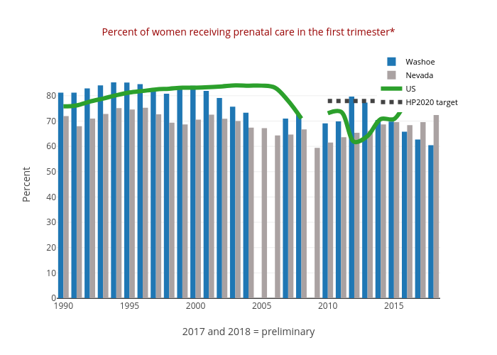 Percent of women receiving prenatal care in the first trimester* | bar chart made by Truckeemeadowstomorrow | plotly