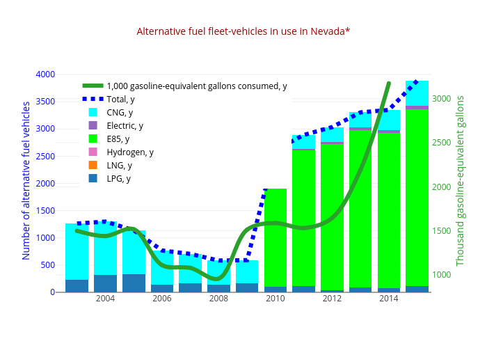 Alternative fuel fleet-vehicles in use in Nevada* | stacked bar chart made by Truckeemeadowstomorrow | plotly