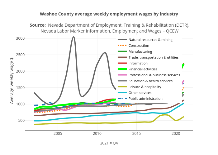 Washoe County average weekly employment wages by industry | line chart made by Truckeemeadowstomorrow | plotly
