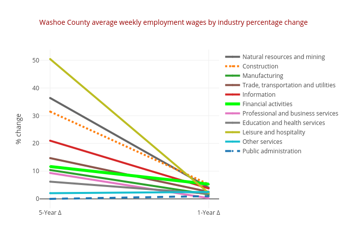 Washoe County average weekly employment wages by industry percentage change | line chart made by Truckeemeadowstomorrow | plotly