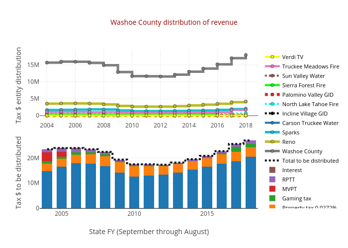 Washoe County distribution of revenue | stacked bar chart made by Truckeemeadowstomorrow | plotly