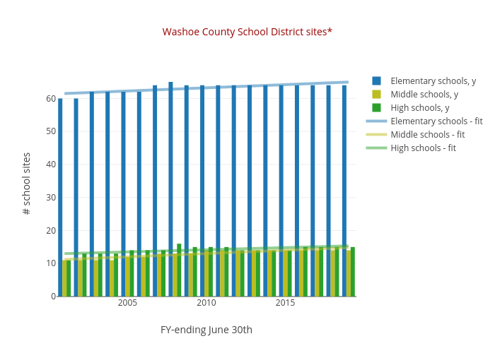 Washoe County School District sites* | bar chart made by Truckeemeadowstomorrow | plotly