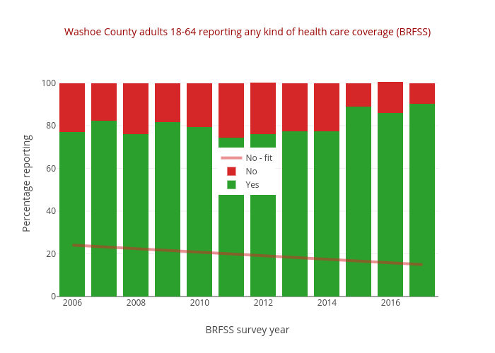 Washoe County adults 18-64 reporting any kind of health care coverage (BRFSS) | stacked bar chart made by Truckeemeadowstomorrow | plotly