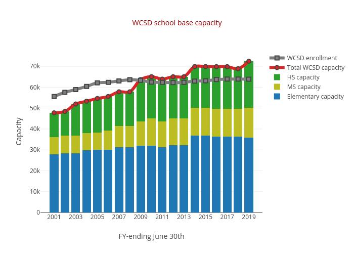 WCSD school base capacity   stacked bar chart made by Truckeemeadowstomorrow   plotly