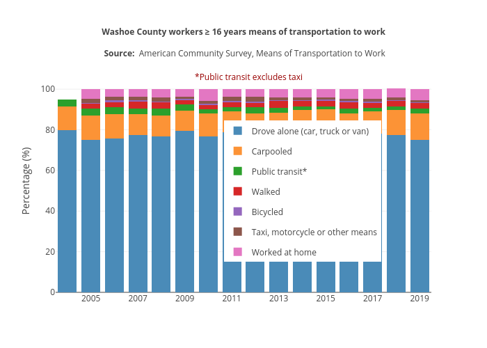 Washoe County workers ≥ 16 years not working at home means of transportation to work | stacked bar chart made by Truckeemeadowstomorrow | plotly