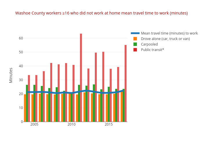 Washoe County workers ≥16 who did not work at home mean travel time to work (minutes) | line chart made by Truckeemeadowstomorrow | plotly