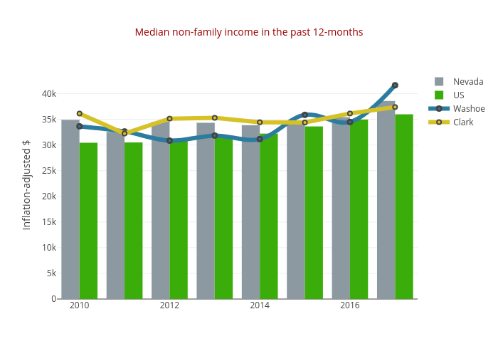 Median non-family income in the past 12-months | bar chart made by Truckeemeadowstomorrow | plotly