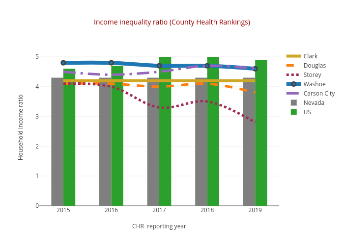 Income inequality ratio (County Health Rankings) | line chart made by Truckeemeadowstomorrow | plotly