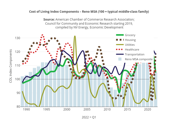 Cost of Living Index Components – Reno MSA (100 = typical middle-class family) | line chart made by Truckeemeadowstomorrow | plotly