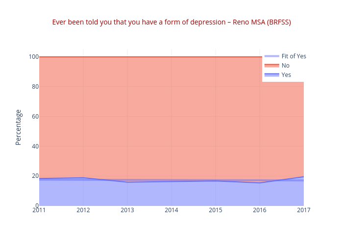Ever been told you that you have a form of depression – Reno MSA (BRFSS) | line chart made by Truckeemeadowstomorrow | plotly