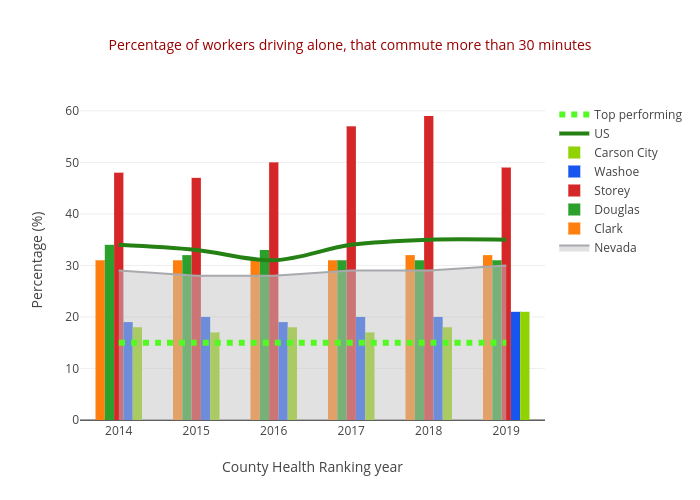 Percentage of workers driving alone, that commute more than 30 minutes | line chart made by Truckeemeadowstomorrow | plotly