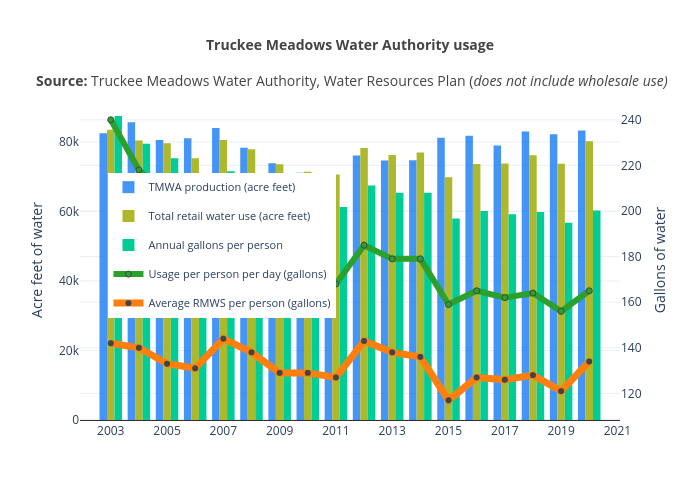 Truckee Meadows Water Authority usage per person per day   line chart made by Truckeemeadowstomorrow   plotly
