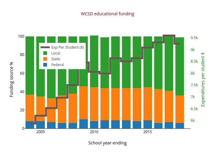WCSD educational funding | stacked bar chart made by Truckeemeadowstomorrow | plotly