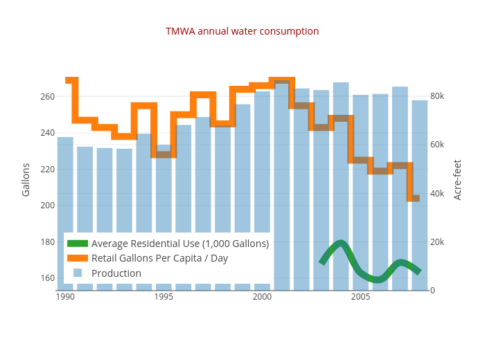 TMWA annual water consumption | stacked bar chart made by Truckeemeadowstomorrow | plotly
