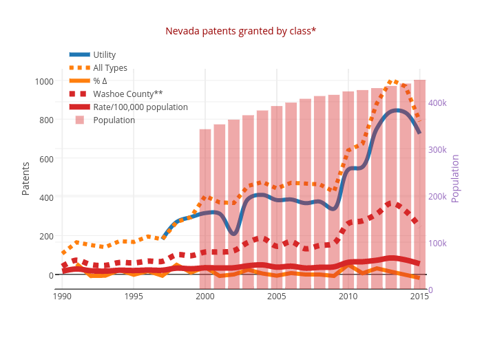 Nevada patents granted by class* | scatter chart made by Truckeemeadowstomorrow | plotly