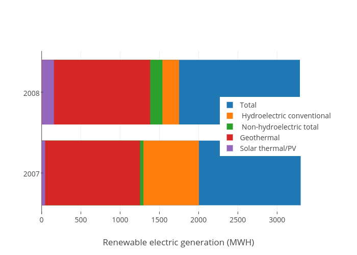 Total,  Hydroelectric conventional ,  Non-hydroelectric total , Geothermal, Solar thermal/PV
