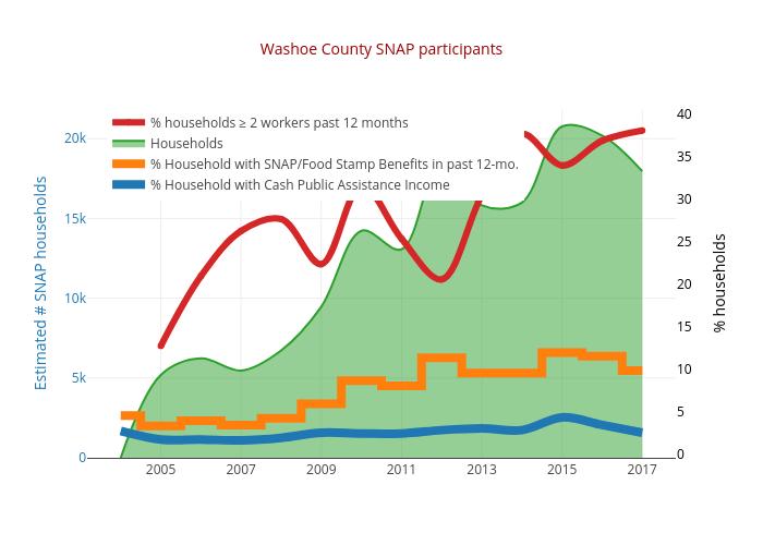 Washoe County SNAP participants | line chart made by Truckeemeadowstomorrow | plotly