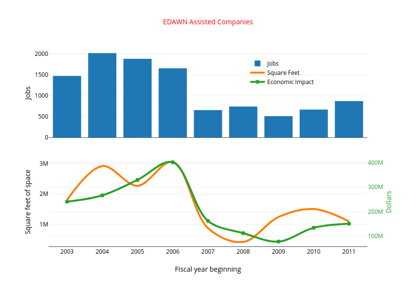 EDAWN Assisted Companies | grouped bar chart made by Truckeemeadowstomorrow | plotly