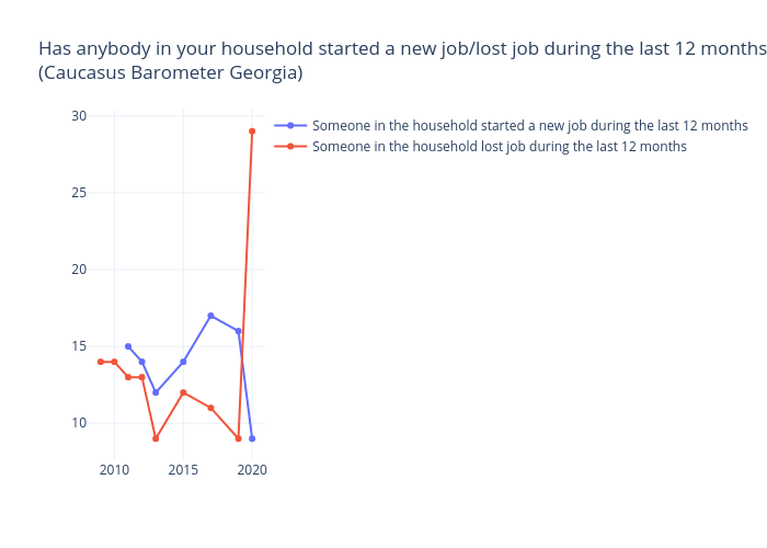 Has anybody in your household started a new job/lost job during the last 12 months? (%) (Caucasus Barometer Georgia) |  made by Tsisana_kh | plotly