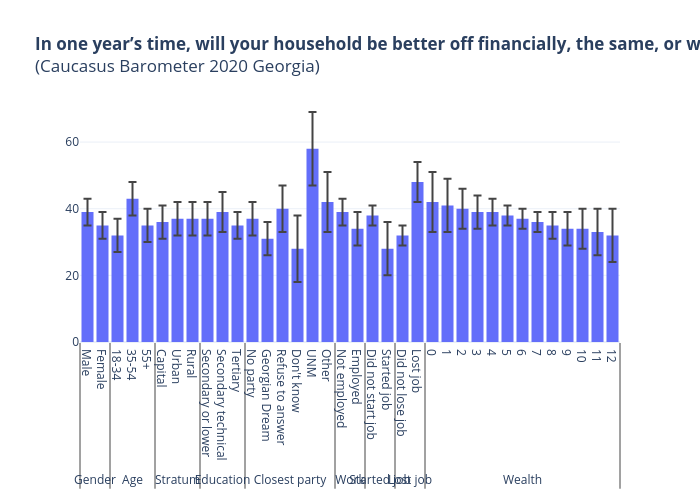 In one year's time, will your household be better off financially, the same, or worse off? Predicted probabilities of 'Worse off'(Caucasus Barometer 2020 Georgia) | bar chartwith vertical error bars made by Tsisana_kh | plotly