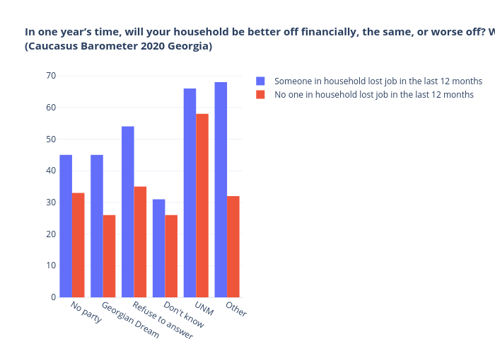 In one year's time, will your household be better off financially, the same, or worse off? Worse off By Party closest to you(Caucasus Barometer 2020 Georgia)   bar chart made by Tsisana_kh   plotly