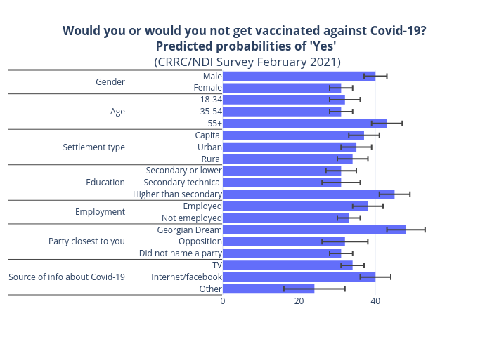 Would you or would you not get vaccinated against Covid-19? Predicted probabilities of 'Yes' (CRRC/NDI Survey February 2021)   bar chart made by Tsisana_kh   plotly