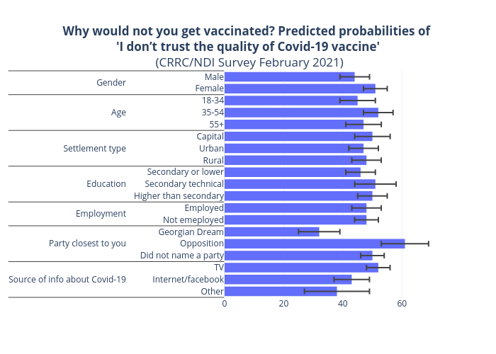 Why would not you get vaccinated? Predicted probabilities of 'I don't trust the quality of Covid-19 vaccine' (CRRC/NDI Survey February 2021)   bar chart made by Tsisana_kh   plotly
