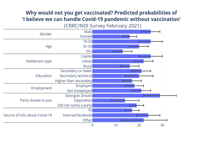 Why would not you get vaccinated? Predicted probabilities of 'I believe we can handle Covid-19 pandemic without vaccination'  (CRRC/NDI Survey February 2021) | bar chart made by Tsisana_kh | plotly