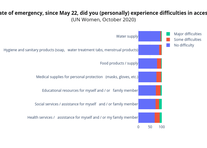 Since the end of the state of emergency, since May 22, did you (personally) experience difficulties in accessing basic services:(%)(UN Women, October 2020) | stacked bar chart made by Tsisana_kh | plotly