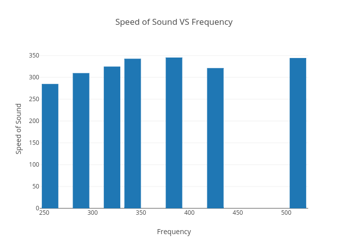Speed of Sound VS Frequency | bar chart made by Umbrellie | plotly