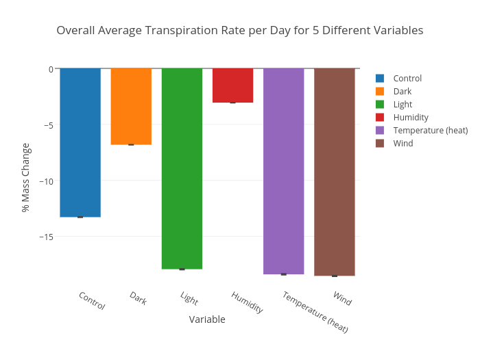 Image Result For Average Rate Of Change