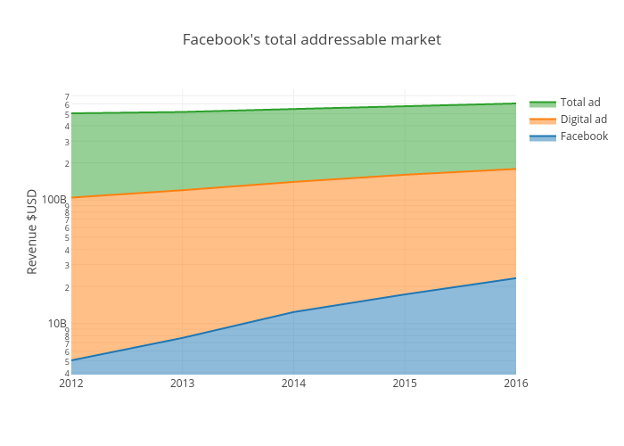 Facebook's total addressable market