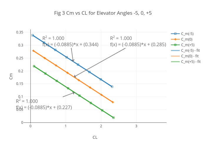 Fig 3 Cm Vs Cl For Elevator Angles  Ter Chart Made