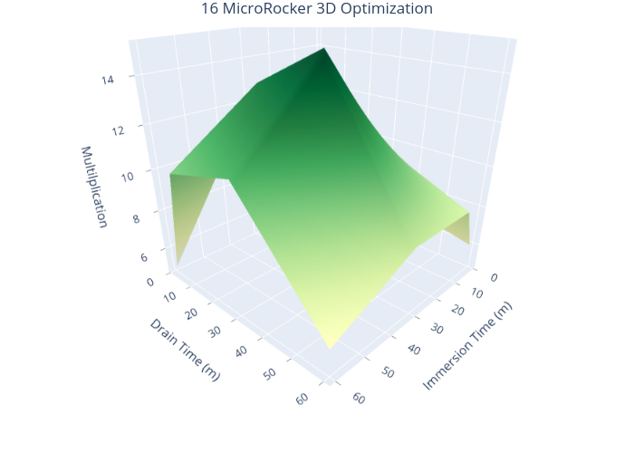16 MicroRocker 3D Optimization | surface made by Wevitro | plotly