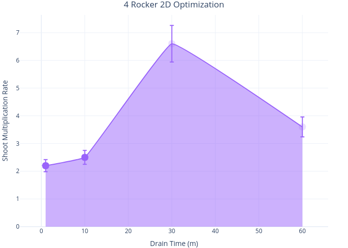 4 Rocker 2D Optimization | with vertical error bars made by Wevitro | plotly