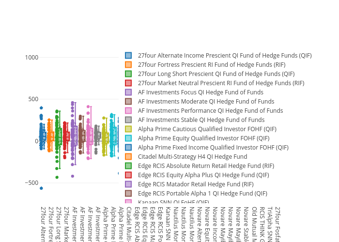 27four Alternate Income Prescient QI Fund of Hedge Funds