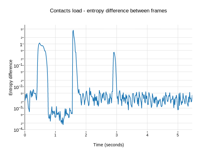 Contacts load - entropy difference between frames | scatter chart made by Williamlachance | plotly