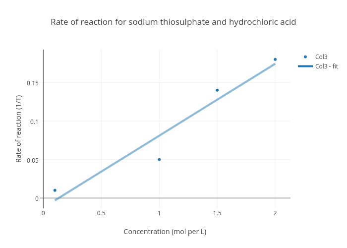 sodium thiosulphate and hcl