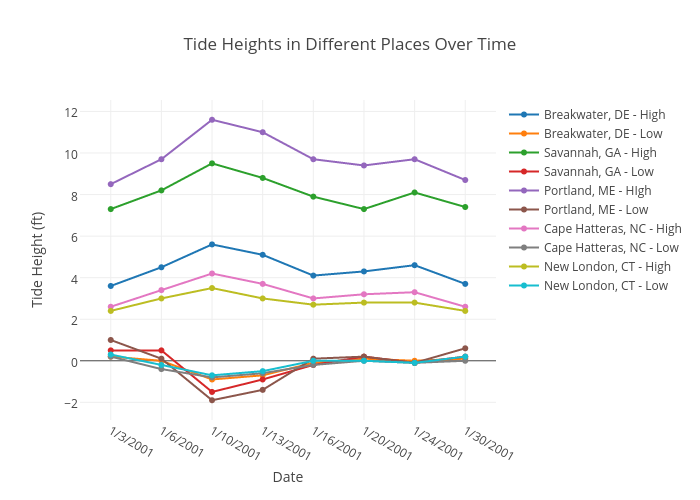 Tide Heights In Different Places Over Time Line Chart Made By