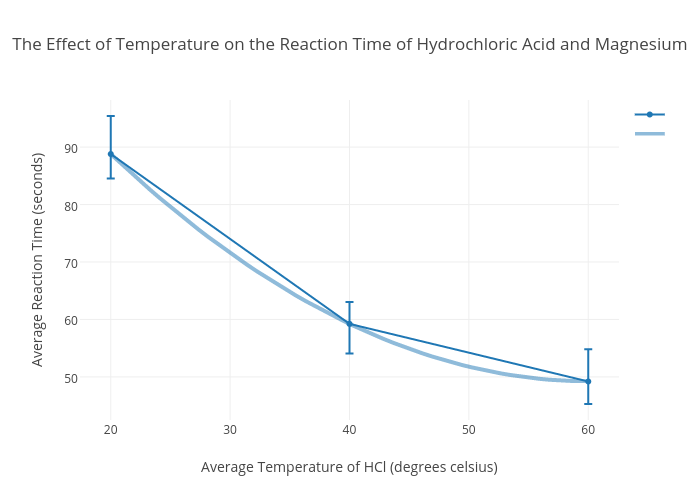 The Effect Of Temperature On Reaction Time Hydrochloric Acid And Magnesium