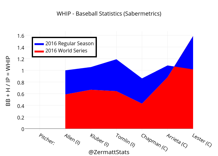 sabermetrics advanced statistics in baseball Sabermetrics is the advanced statistical analysis of baseball its numerical analysis is used to forecast baseball players career and future state of play as well as build successful teams solely based on player's statistics.