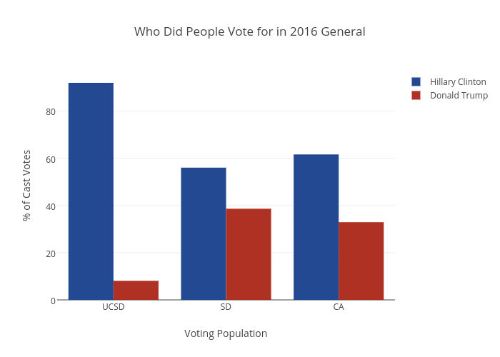 Who Did People Vote for in 2016 General | bar chart made by A6amin | plotly