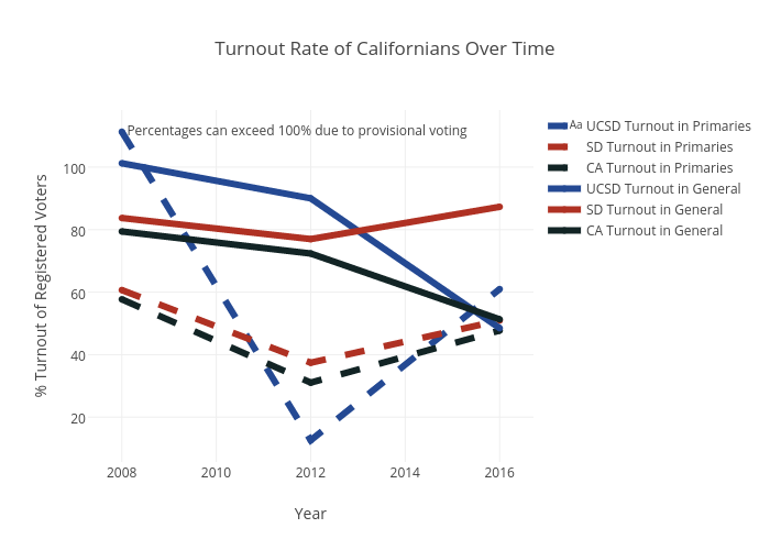 Turnout Rate of Californians Over Time |  made by A6amin | plotly