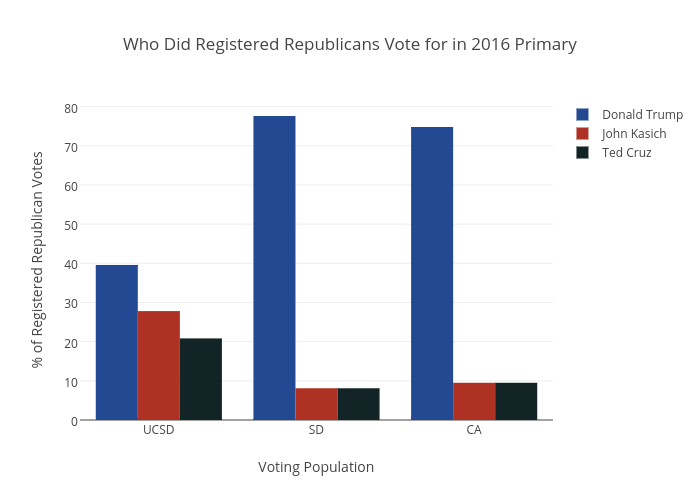 Who Did Registered Republicans Vote for in 2016 Primary | bar chart made by A6amin | plotly
