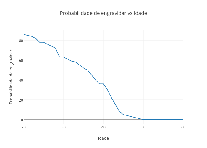 Probabilidade de engravidar vs Idade | line chart made by Aamato | plotly