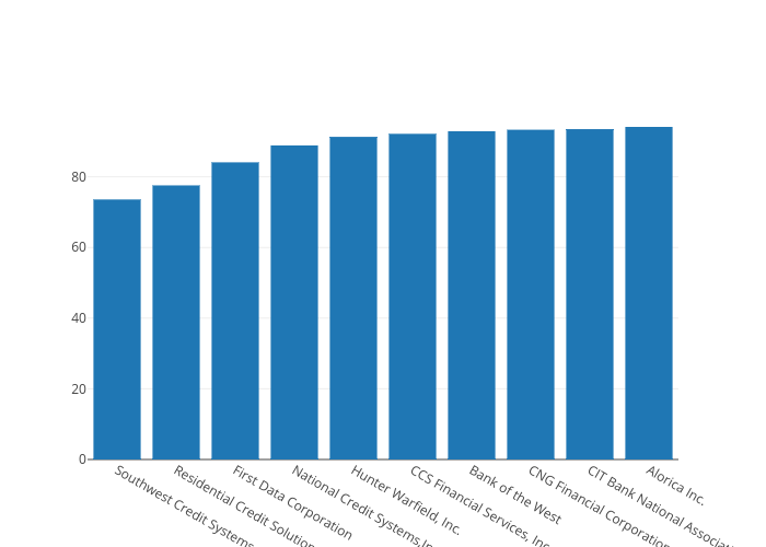 Analyzing the Consumer Complaints Database with Python, SQL and Plotly
