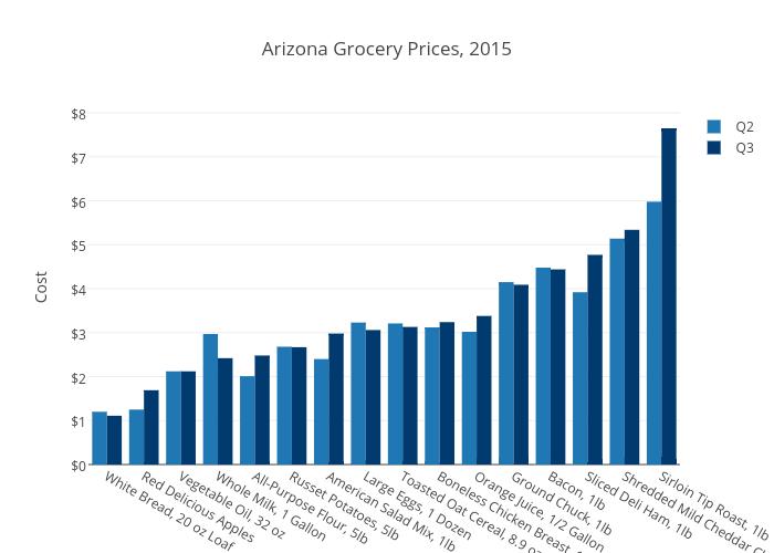 Arizona Grocery Prices, 2015