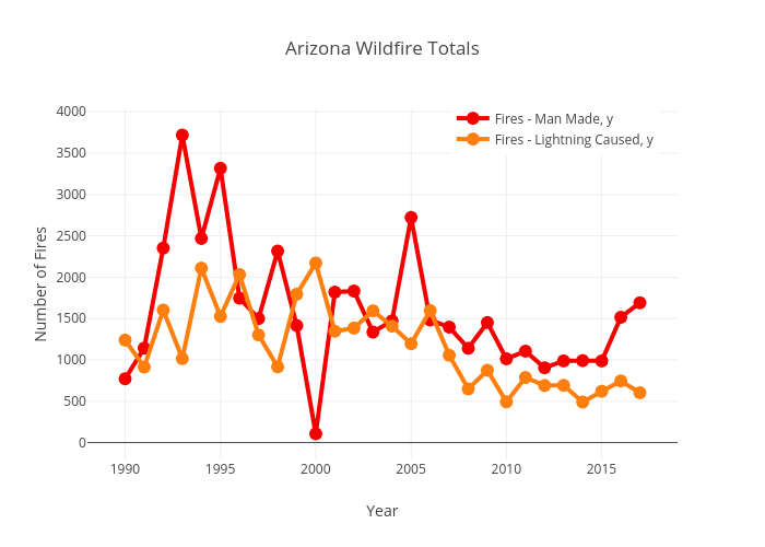 Arizona Wildfire Totals | line chart made by Abc15data | plotly