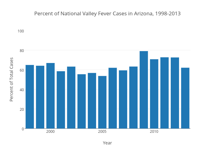 Percent of National Valley Fever Cases in Arizona, 1998-2013
