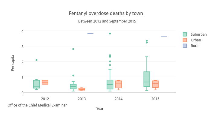 Fentanyl overdose deaths by town time